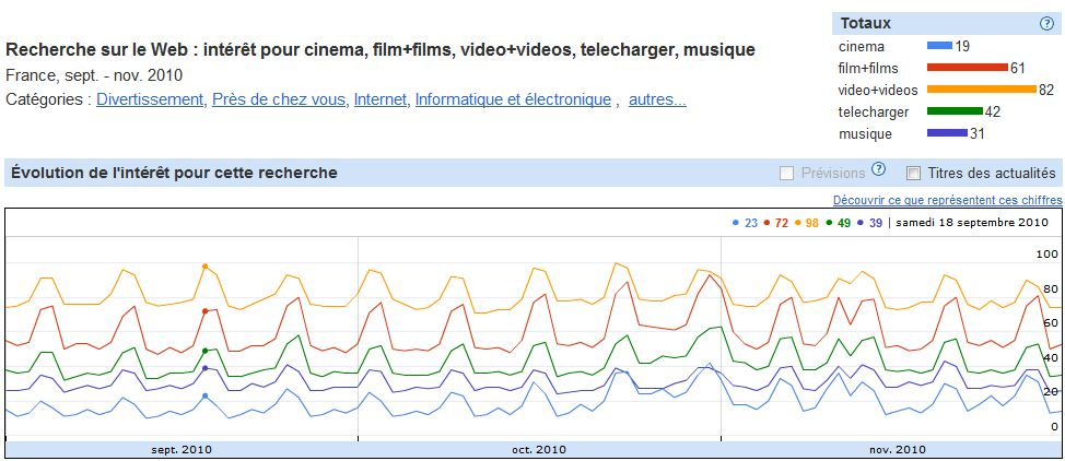 Google Insights : cinema, film, video, musique, telecharger