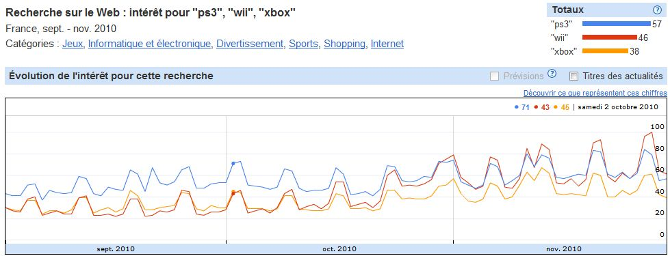 Google Insights :ps3, wii, xbox