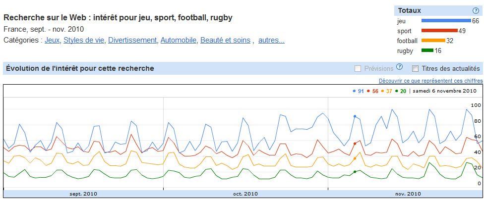 Google Insights : jeu, sport, football, rugby