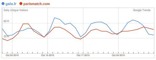 Google Trends for Website : presse people