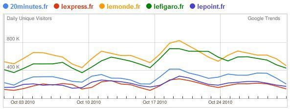 Google Trends for Website : presse généraliste