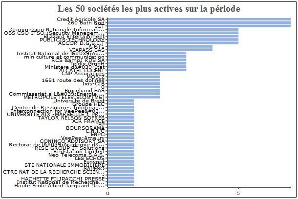Sociétés les plus actives via Quivisite.com