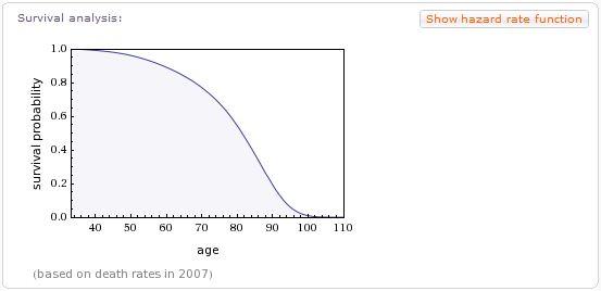 WolframAlpha espérance de vie