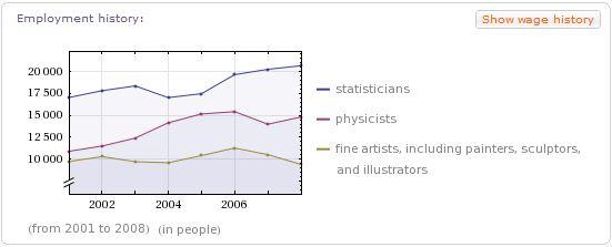 WolframAlpha profession et salaire