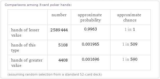 WolframAlpha combinaison poker