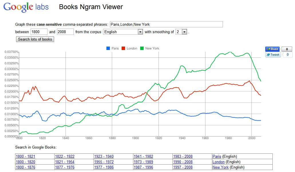 Google Books Ngram Viewer avec Paris, Londres et New York