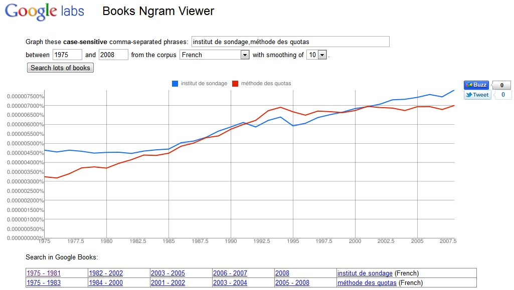 Google Books Ngram Viewer : institut de sondage et méthode des quotas