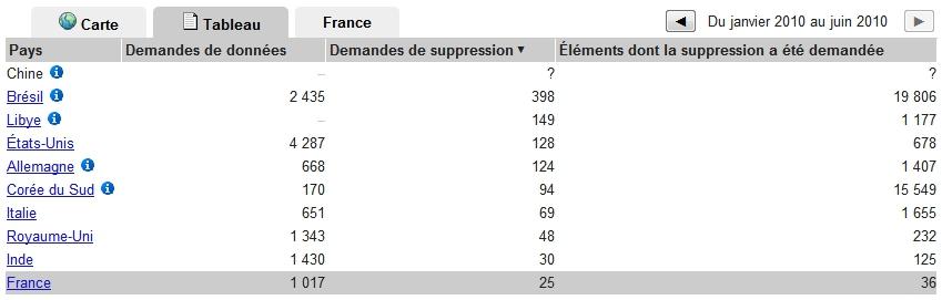 Transparency Report : tableau des demandes de suppression
