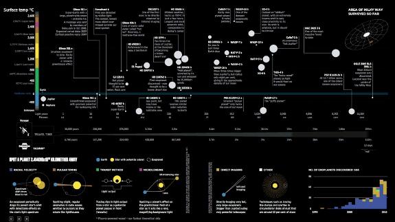 Infographie sur les exo planètes
